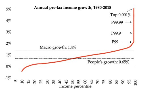 peoples_growth