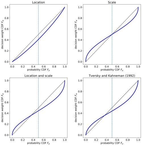 Gauss_scale_location_both_KT